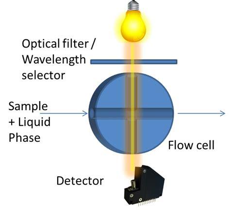liquid chromatography diode array detector reference wavelength in diode array detector 28 images uv vis spectrophotometric detectors