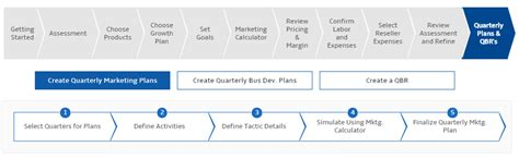 channel planning modelling tools monthly plan