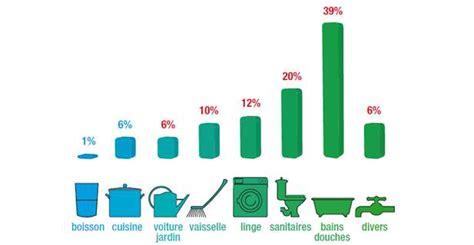 quelle est la consommation d eau par habitant en