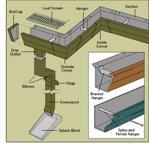 Gambel Roof by How To Install Rain Gutters