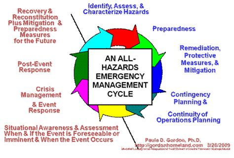 emergency management planning cycle table 2 an allhazards emergency management cycle