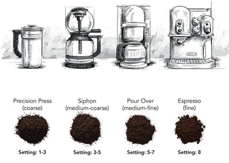 choose   size grind   type  coffee maker kitchenaid product