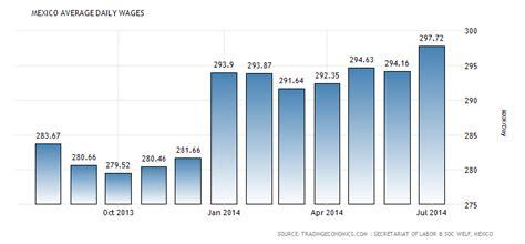 average wage uganda mexico average daily wages 2000 2015 data chart
