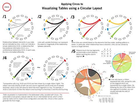 circular layout guide to application of circos in visualizing tabular data