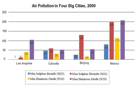 Air Pollution In Cities Essay by Academic Ielts Writing Task 1 Sle 191 Average Daily Minimum And Maximum Levels Of Two Air