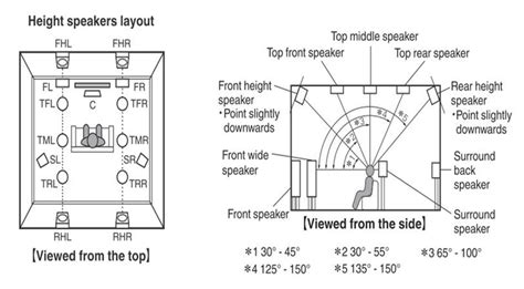 atmos speaker layout hifi forum de bildergalerie