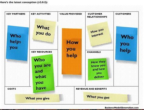 Kanvas You tu modelo de negocio personal basado en la metodolog 237 a