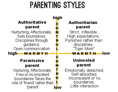 authoritative biography definition parenting styles