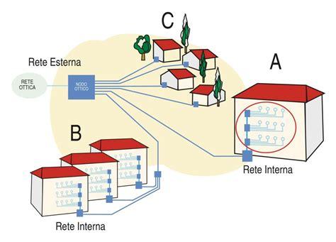 antenne da interno funzionano come funzionano gli impianti con fibre ottiche eurosat