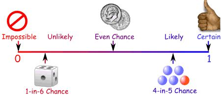 probability independent events
