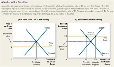 Analyzing Price Ceilings And Floors by Mrski Apecon 2008 Chapter 6 Supply Demand And