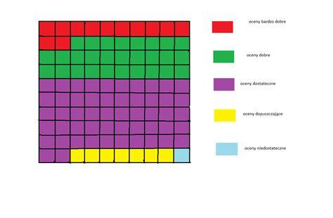 diagram 2 3 of 5 1 oblicz 3 5 6 4 4 9 8 2 3 4 4 5 7 1 2 2 zaliczaj pl