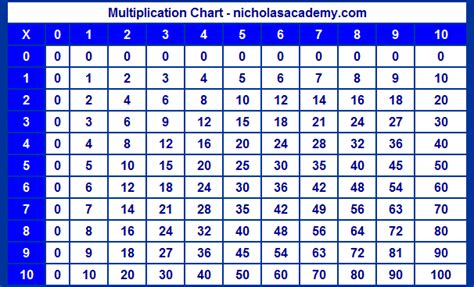 printable multiplication table up to 10 multiplication chart to 10 ten times table chart