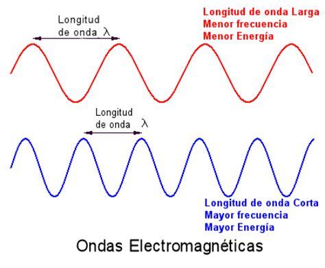ejemplos de ondas electromagneticas ciencia recreativa