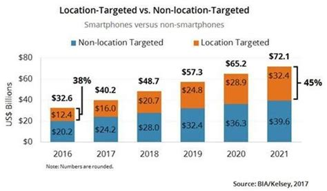location based ads include  targeting users