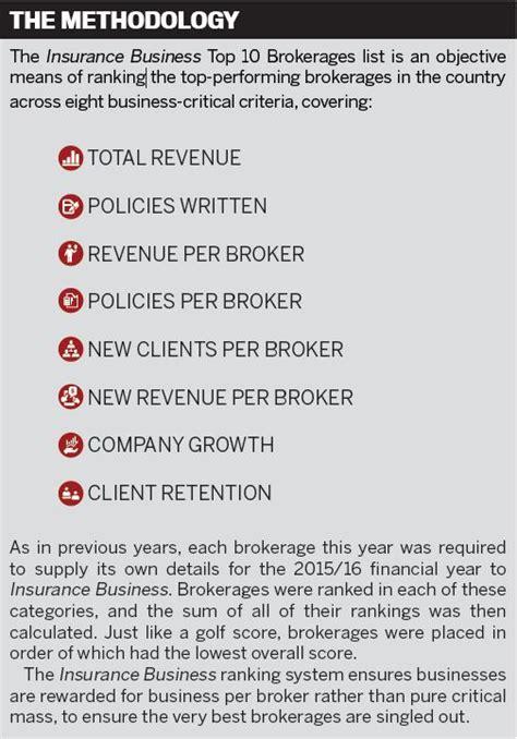 best brokerages top brokerages 2016