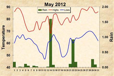 farmers almanac 2012 weather forecast wetter than normal almanac 2012 weather