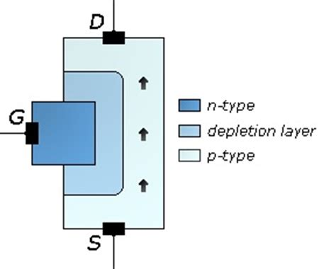 transistor jfet wiki difference between bjt and fet