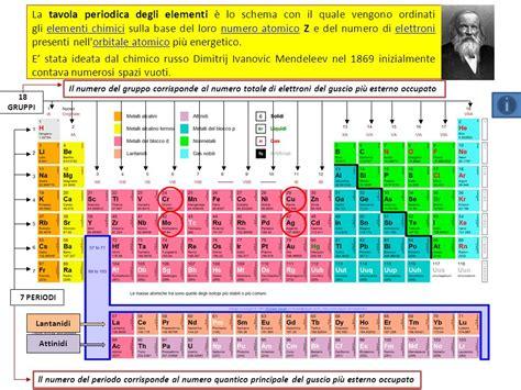 la tavola periodica degli elementi gli elementi chimici 8 o f au hg ppt