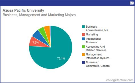 Azusa Pacific Business Mba Ranking by Info On Business Management Marketing At Azusa Pacific