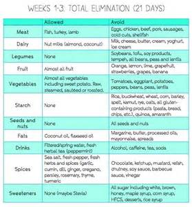 elimination diet www thehealthyself me our plan