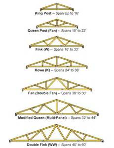 building a shed roof roof truss design roofingpost