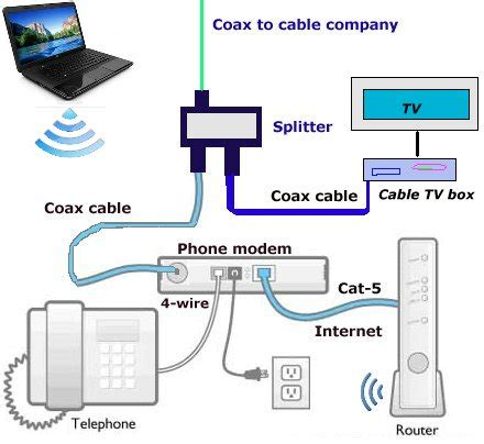 comcast phone wiring diagram 28 wiring diagram images