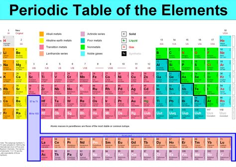 Periodic Table Of by Week1 Perkovicv