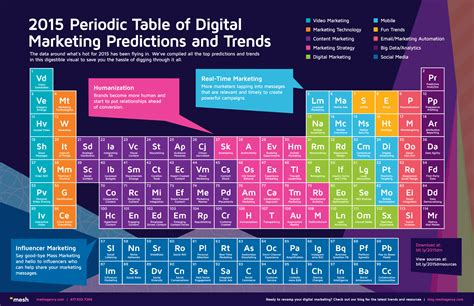 Trends In The Periodic Table by Search Results For Periodictable2015 Calendar 2015