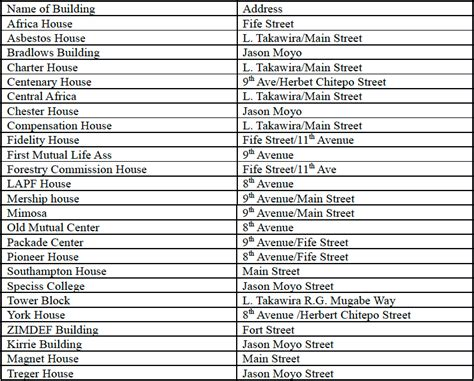 names of bulawayo proposed names of streets and buildings