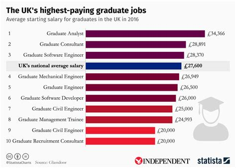 Average Salary Of An Mba Graduate In Uk by Chart The Uk S Highest Paying Graduate Statista