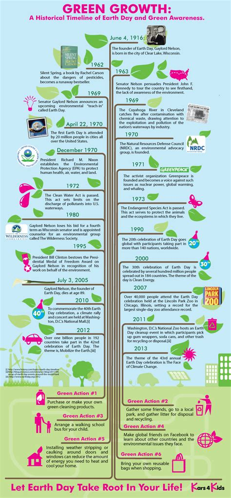 Earth Day Facts by A Historical Timeline Of Earth Day Infographic Greener