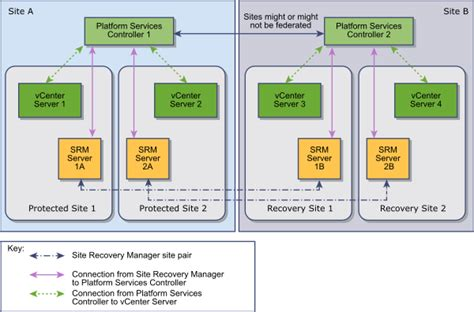 site recovery manager    site topology  multiple