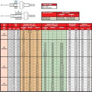 awning tubing gage chart tubing ici metals metal aluminum steel for