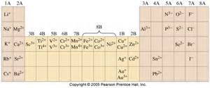 Cation And Anion Periodic Table by Cations And Anions Periodic Table Www Pixshark