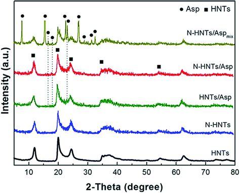 xrd pattern of halloysite natural halloysite nanotubes modified as an aspirin