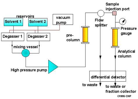 high performance liquid chromatography diagram hplc operation calibration pharmaceutical equipment