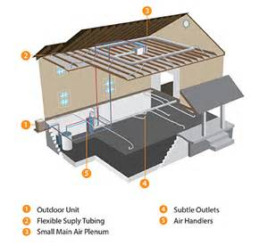 Small Home Hvac Systems How Things Work