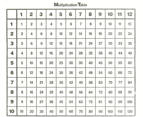 printable times tables times table chart 1 12 printable 12 times tables chart