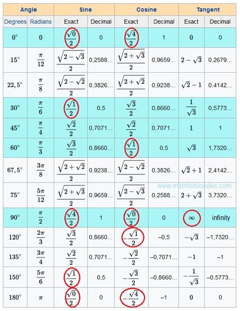 tangent table mathematics for trigonometric table