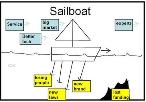 sailboat exercise 5 ways to make your client kickoff meeting a success