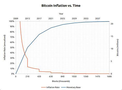 bitcoin quantity speculative