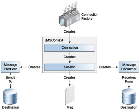 tutorial java jms 45 3 the jms api programming model java platform