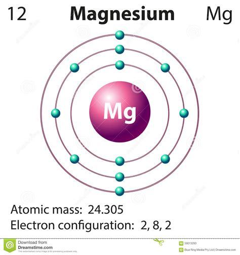 Protons Of Magnesium by Diagram Representation Of The Element Magnesium Stock
