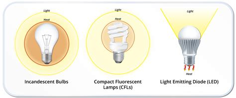 Bohlam 5w Besar Clear compare led light bulbs to electricity is what of
