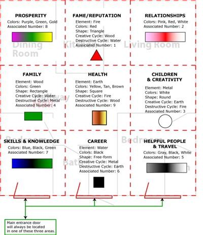 Bagua Zonen by Feng Shui Getting Started Feng Shui Colours The Quot E Quot Zone