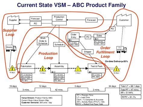 current state vsm abc
