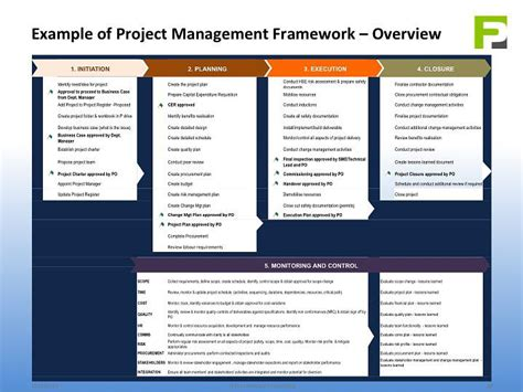 project management framework pmf
