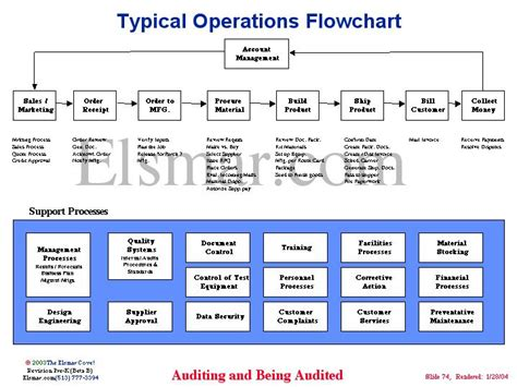 flowchart for create list operation typical operations flowchart
