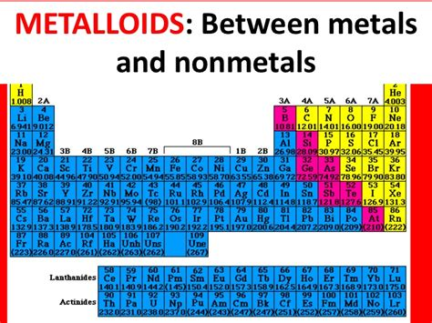 Metalloid Periodic Table Is Calcium A Metal Or Nonmetal Metal Non Metal Or